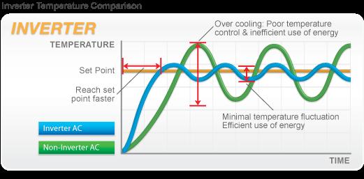 Cum functioneaza tehnologia Inverter
